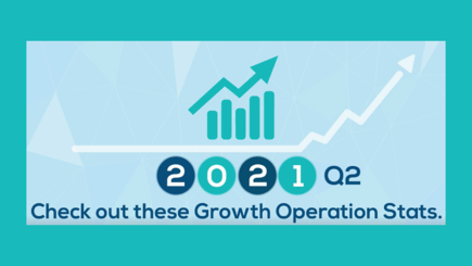 Rohling Growth Advisors, Key Growth Stats
